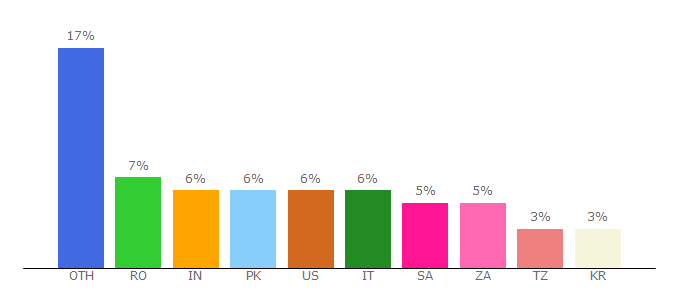 Top 10 Visitors Percentage By Countries for itorrents.org