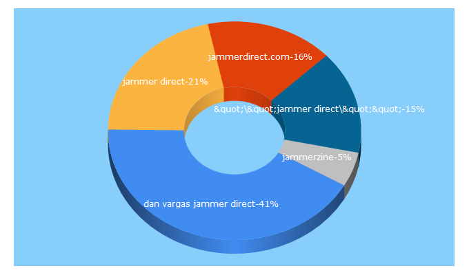 Top 5 Keywords send traffic to jammer.direct
