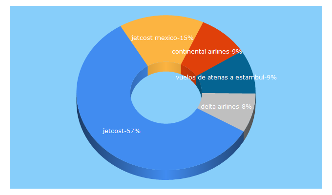 Top 5 Keywords send traffic to jetcost.com.mx