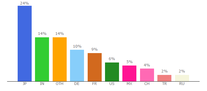 Top 10 Visitors Percentage By Countries for jimdo.com