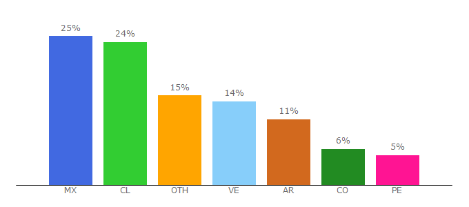 Top 10 Visitors Percentage By Countries for jkanime.video