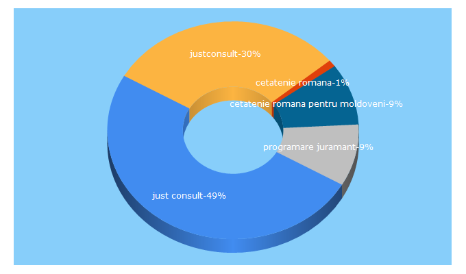 Top 5 Keywords send traffic to justconsult.md