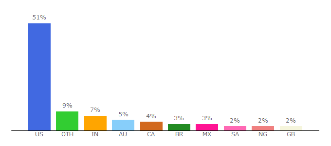 Top 10 Visitors Percentage By Countries for kartra.com