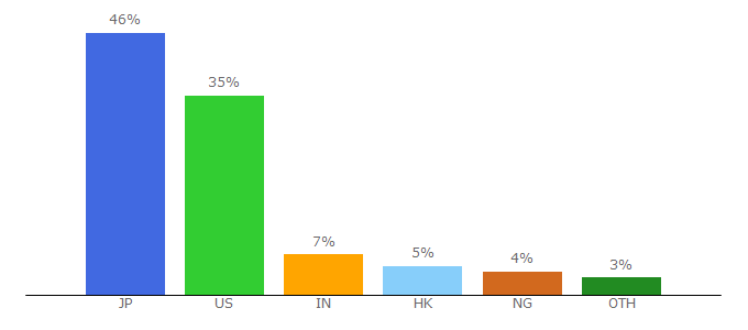 Top 10 Visitors Percentage By Countries for kingingqueen.com