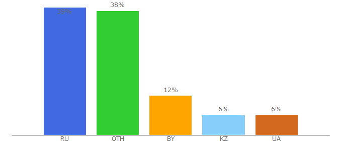 Top 10 Visitors Percentage By Countries for kinogo.appspot.com