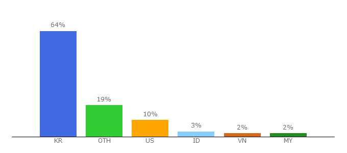 Top 10 Visitors Percentage By Countries for laneige.com