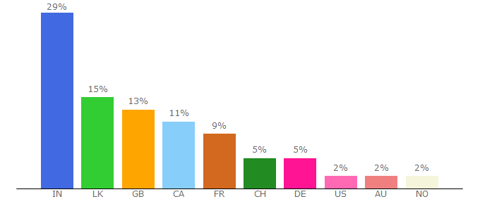 Top 10 Visitors Percentage By Countries for lankasri.com