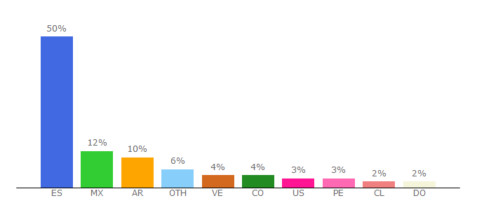 Top 10 Visitors Percentage By Countries for lavanguardia.com