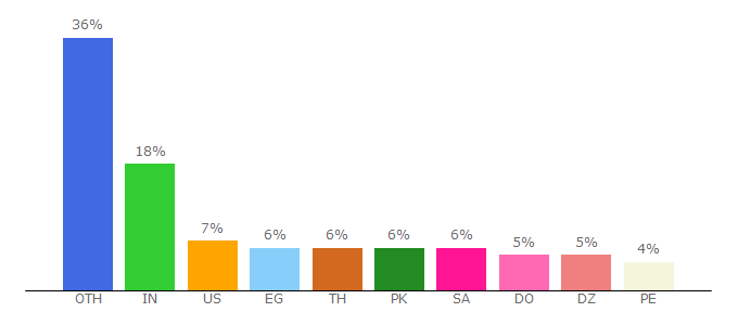 Top 10 Visitors Percentage By Countries for linkbucks.com