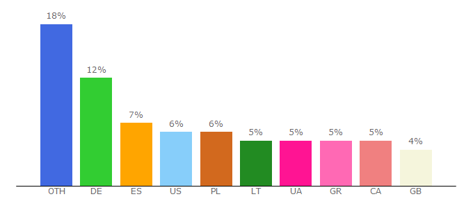 Top 10 Visitors Percentage By Countries for livetv.sx
