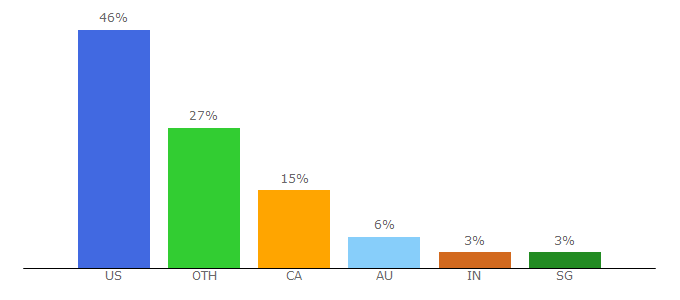 Top 10 Visitors Percentage By Countries for loox.io