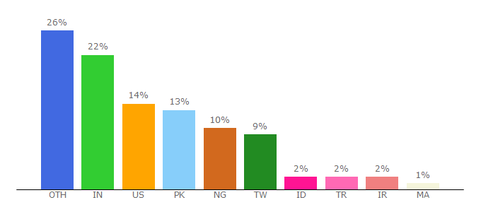 Top 10 Visitors Percentage By Countries for macdrop.net