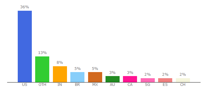 Top 10 Visitors Percentage By Countries for mailchi.mp