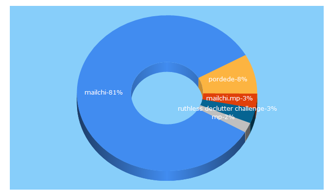Top 5 Keywords send traffic to mailchi.mp