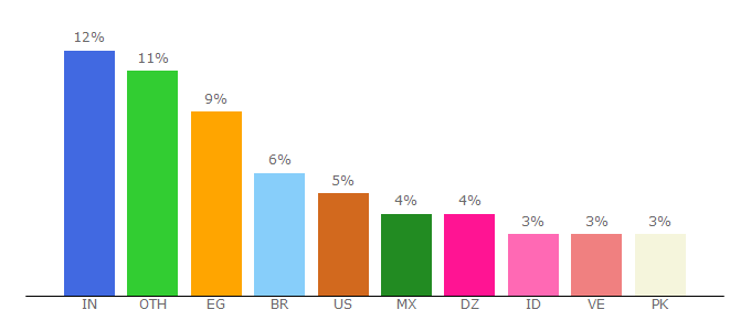 Top 10 Visitors Percentage By Countries for mediafire.com