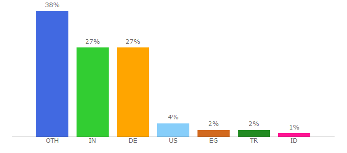 Top 10 Visitors Percentage By Countries for merckgroup.com