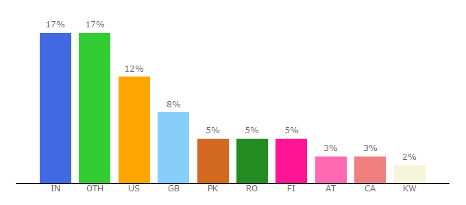 Top 10 Visitors Percentage By Countries for miniclip.com