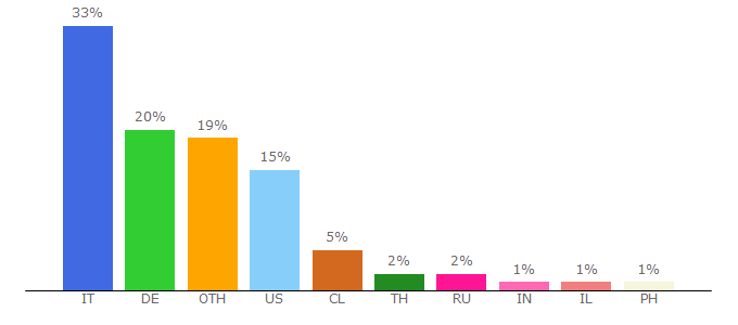 Top 10 Visitors Percentage By Countries for modthesims.info