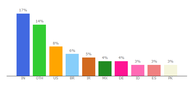 Top 10 Visitors Percentage By Countries for moodle.org