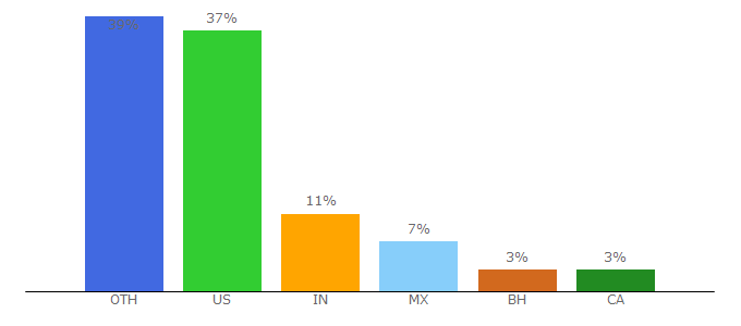 Top 10 Visitors Percentage By Countries for motionvfx.com