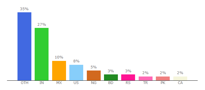 Top 10 Visitors Percentage By Countries for motopress.com