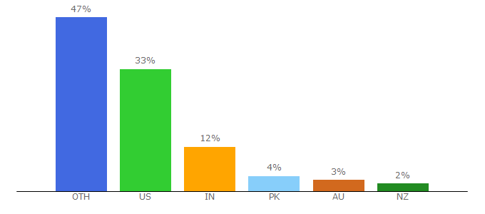 Top 10 Visitors Percentage By Countries for movies123.studio