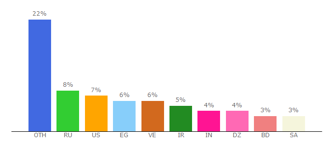 Top 10 Visitors Percentage By Countries for multim.io
