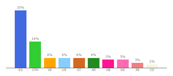 Top 10 Visitors Percentage By Countries for multinationalsolutions.telefonica.com