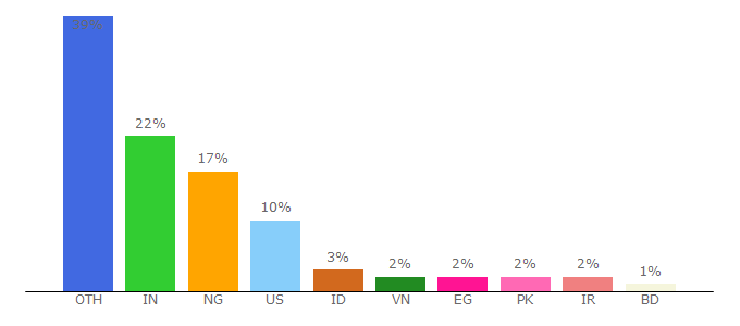 Top 10 Visitors Percentage By Countries for mycred.me