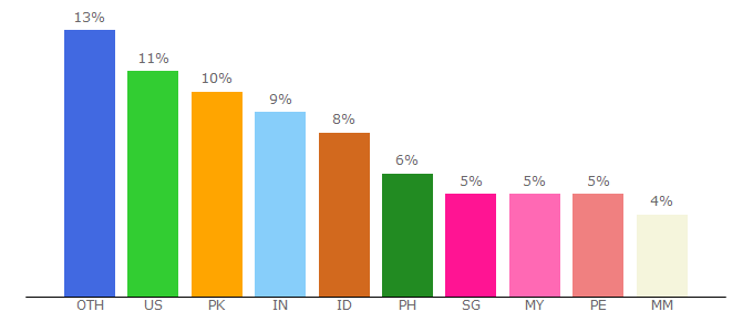 Top 10 Visitors Percentage By Countries for mydramalist.com