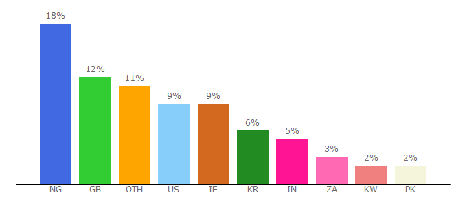Top 10 Visitors Percentage By Countries for newsnow.co.uk