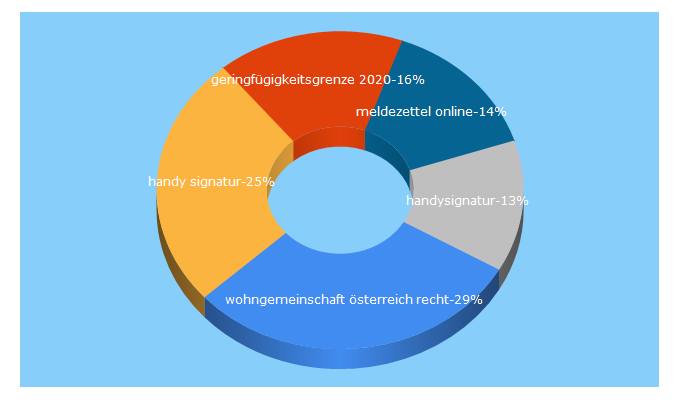 Top 5 Keywords send traffic to oesterreich.gv.at