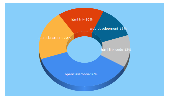 Top 5 Keywords send traffic to openclassrooms.com