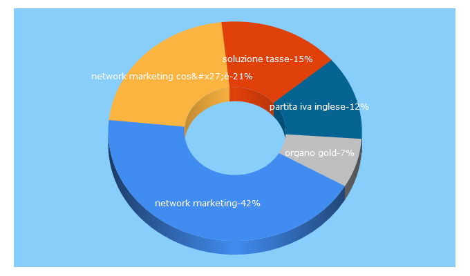Top 5 Keywords send traffic to openfinanza.it