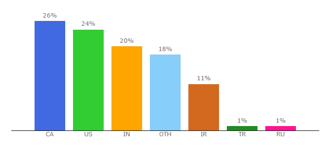 Top 10 Visitors Percentage By Countries for opensrs.com