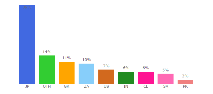 Top 10 Visitors Percentage By Countries for ordering.co