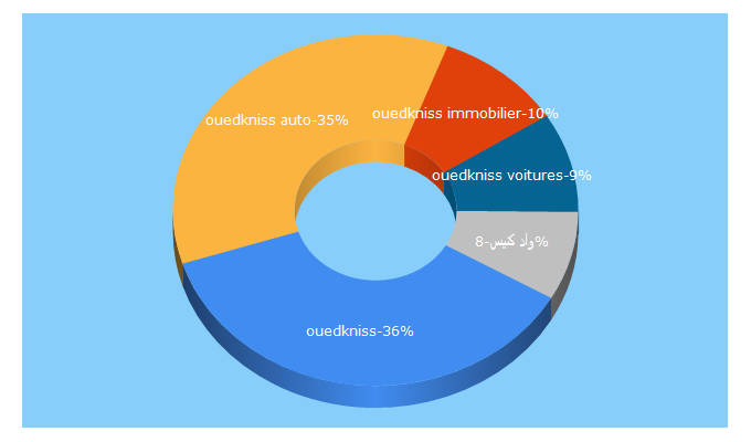 Top 5 Keywords send traffic to ouedkniss.com