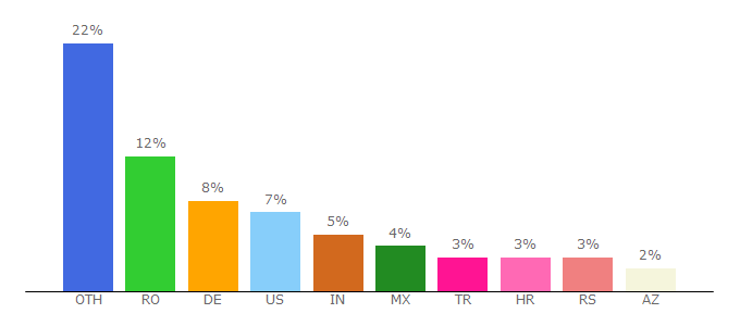 Top 10 Visitors Percentage By Countries for oyi9f1kbaj.com