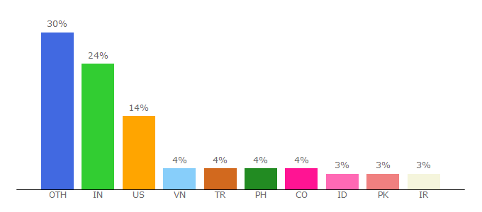 Top 10 Visitors Percentage By Countries for packagecontrol.io