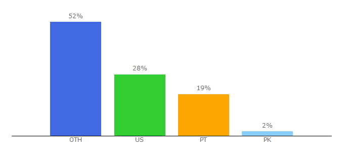 Top 10 Visitors Percentage By Countries for paizo.com