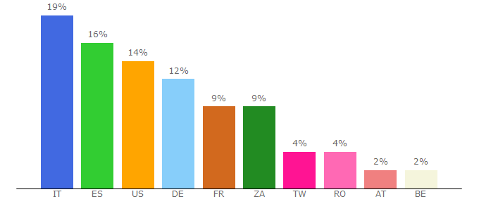 Top 10 Visitors Percentage By Countries for palundrus.com