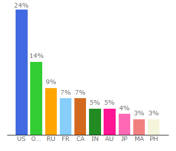 Top 10 Visitors Percentage By Countries for parcelsapp.com