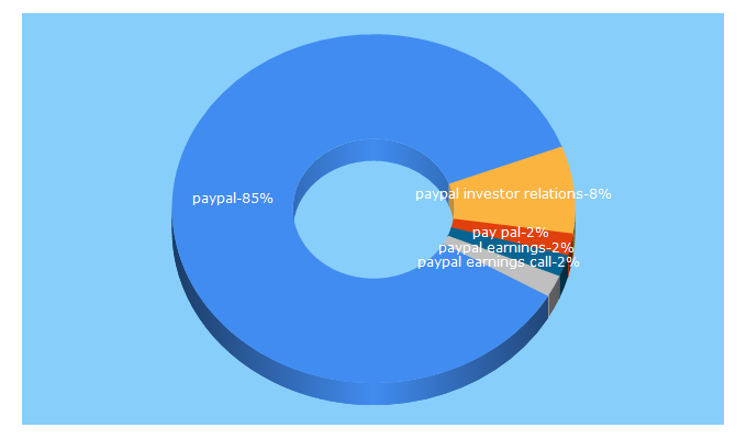 Top 5 Keywords send traffic to paypal-corp.com