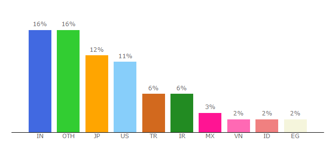 Top 10 Visitors Percentage By Countries for php.net