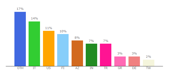 Top 10 Visitors Percentage By Countries for pikdo.info
