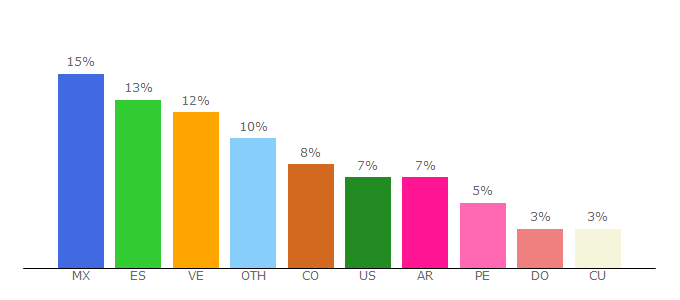 Top 10 Visitors Percentage By Countries for pinterest.es