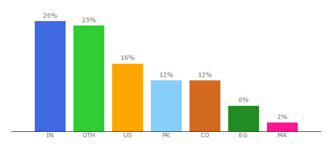 Top 10 Visitors Percentage By Countries for piratepc.co