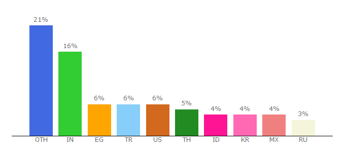 Top 10 Visitors Percentage By Countries for pngegg.com