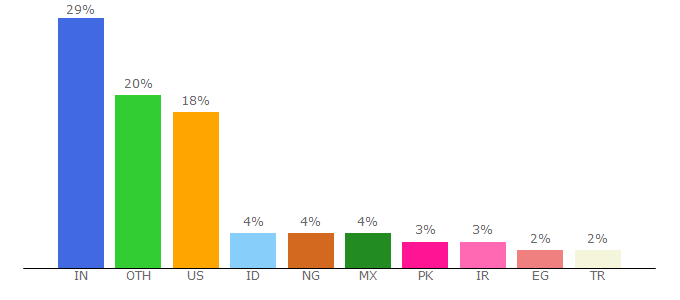 Top 10 Visitors Percentage By Countries for pngkit.com