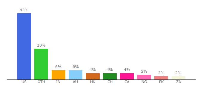 Top 10 Visitors Percentage By Countries for polkadot.network